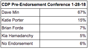 Overwhelming Majority of Democratic Party Delegates Vote to Endorse Dave Min